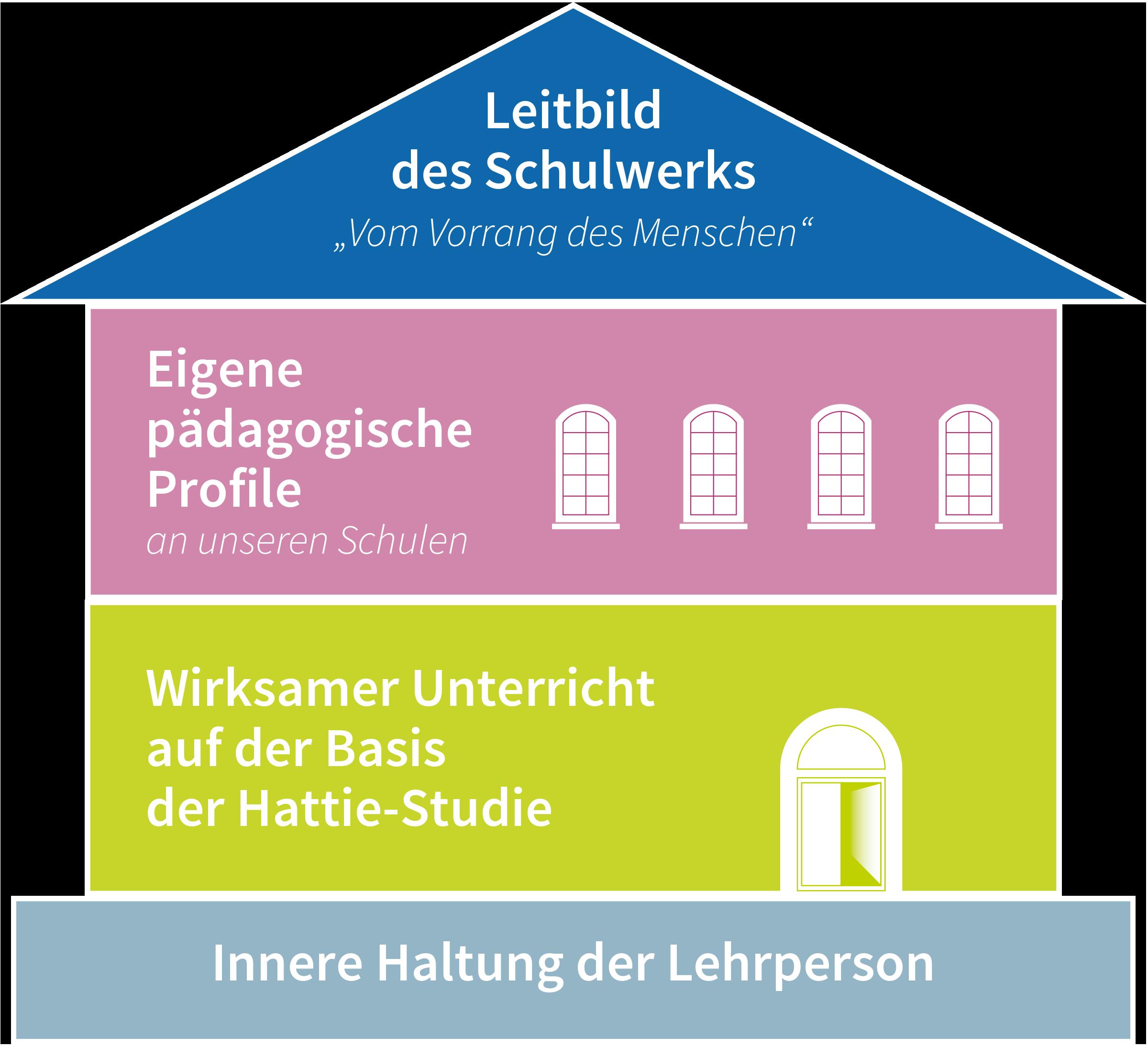 Grafik Haus