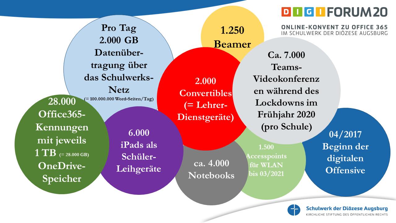 Digital - Zahlen